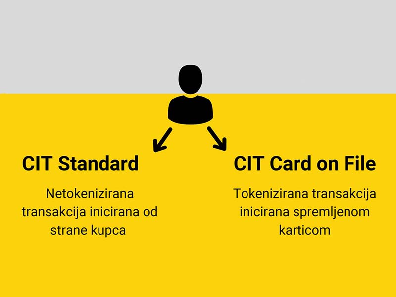 CIT transakcije - standardne i tokenizirane Card on File